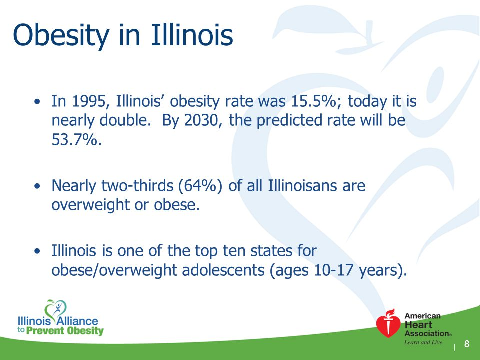 Obesity in Illinois In 1995, Illinois' obesity rate was 15.5%; today it is nearly double. By 2030, the predicted rate will be 53.7%.