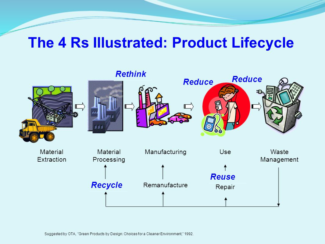 The 4 Rs Illustrated: Product Lifecycle