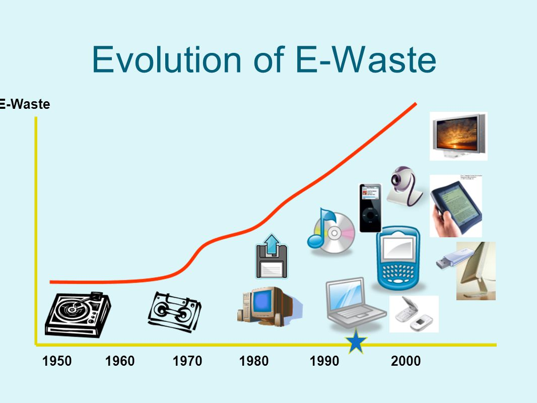 Evolution of E-Waste E-Waste 1950 1960 1970 1980 1990 2000