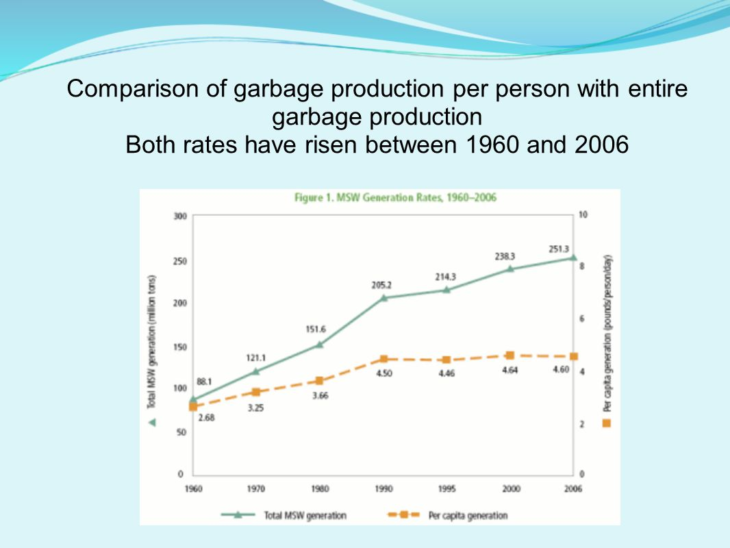 Comparison of garbage production per person with entire garbage production Both rates have risen between 1960 and 2006