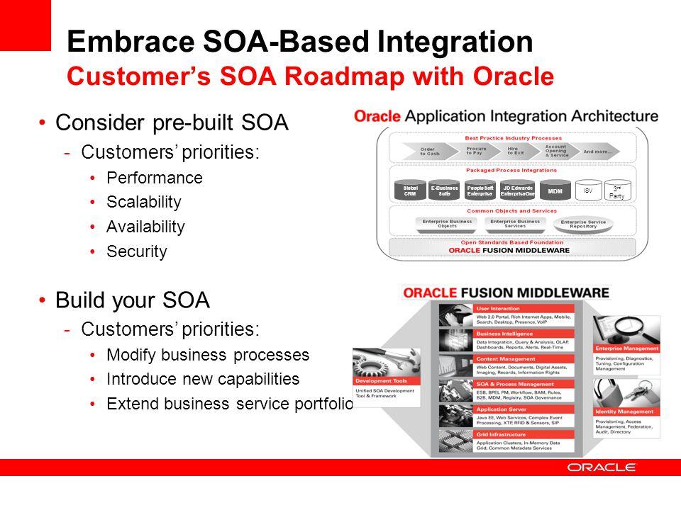 Embrace SOA-Based Integration Customer's SOA Roadmap with Oracle