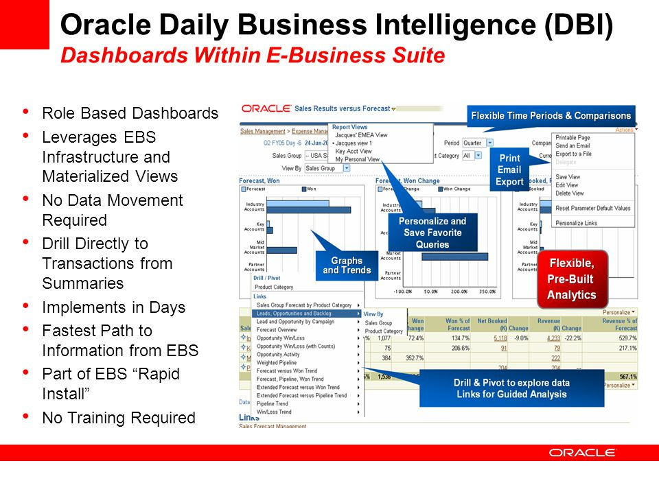 Oracle Daily Business Intelligence (DBI) Dashboards Within E-Business Suite