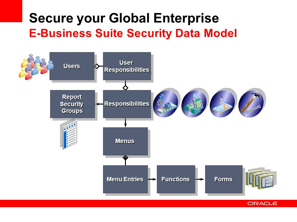 Secure your Global Enterprise E-Business Suite Security Data Model