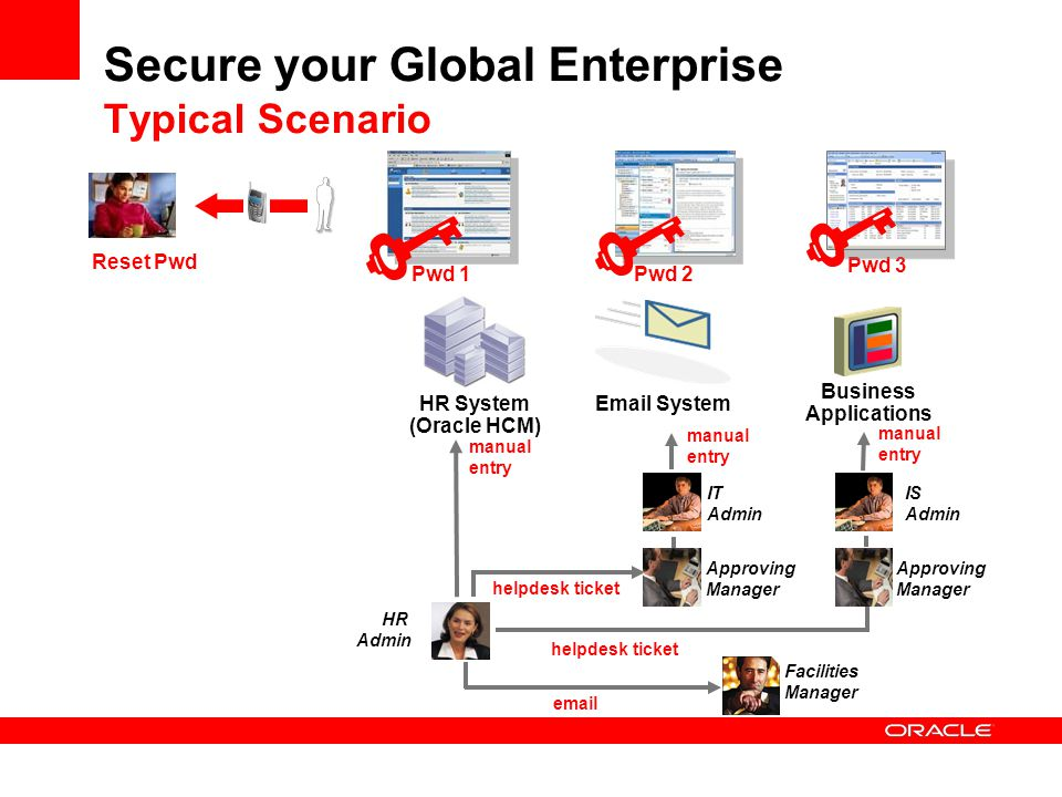 Secure your Global Enterprise Typical Scenario