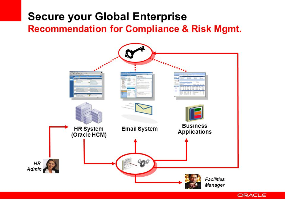Secure your Global Enterprise Recommendation for Compliance & Risk Mgmt.