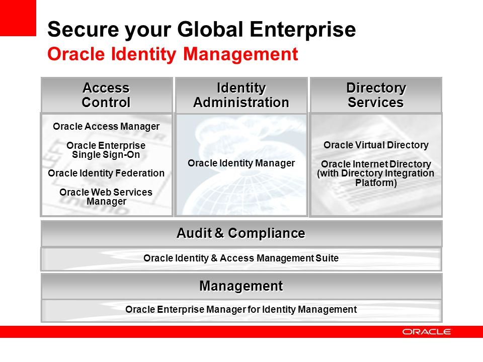 Secure your Global Enterprise Oracle Identity Management
