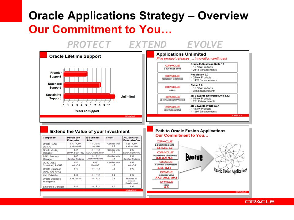 Oracle Applications Strategy – Overview Our Commitment to You…
