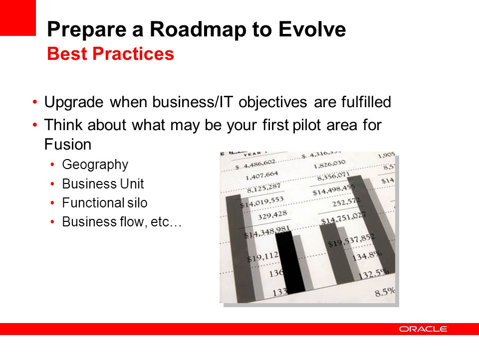 Prepare a Roadmap to Evolve Best Practices