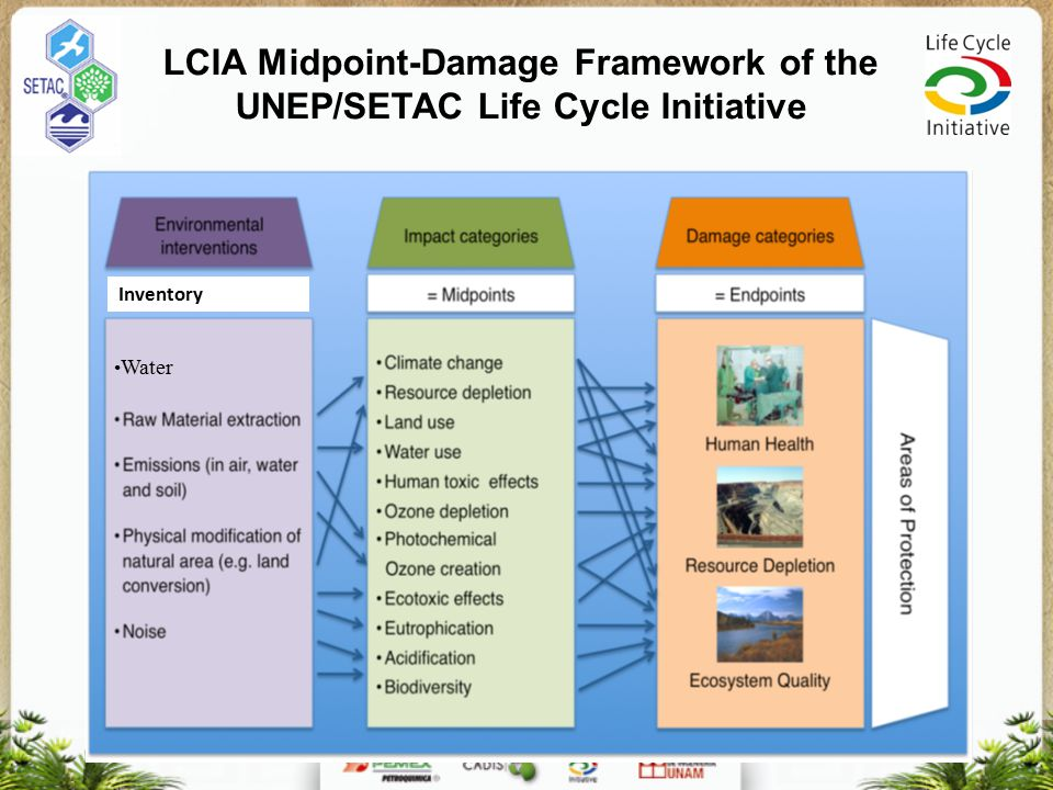 LCIA Midpoint-Damage Framework of the UNEP/SETAC Life Cycle Initiative