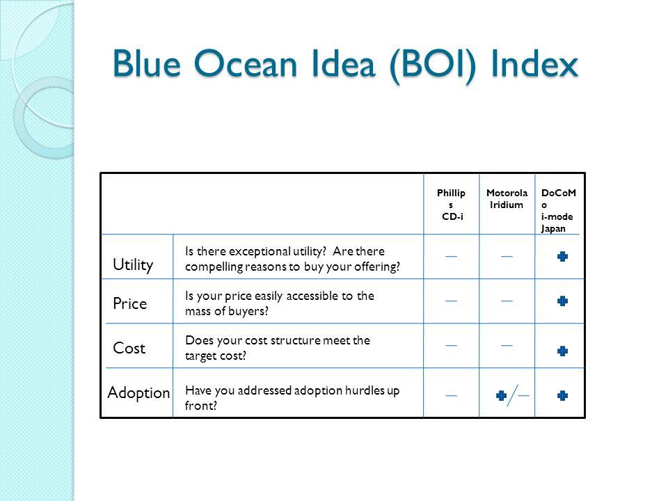 Blue Ocean Idea (BOI) Index