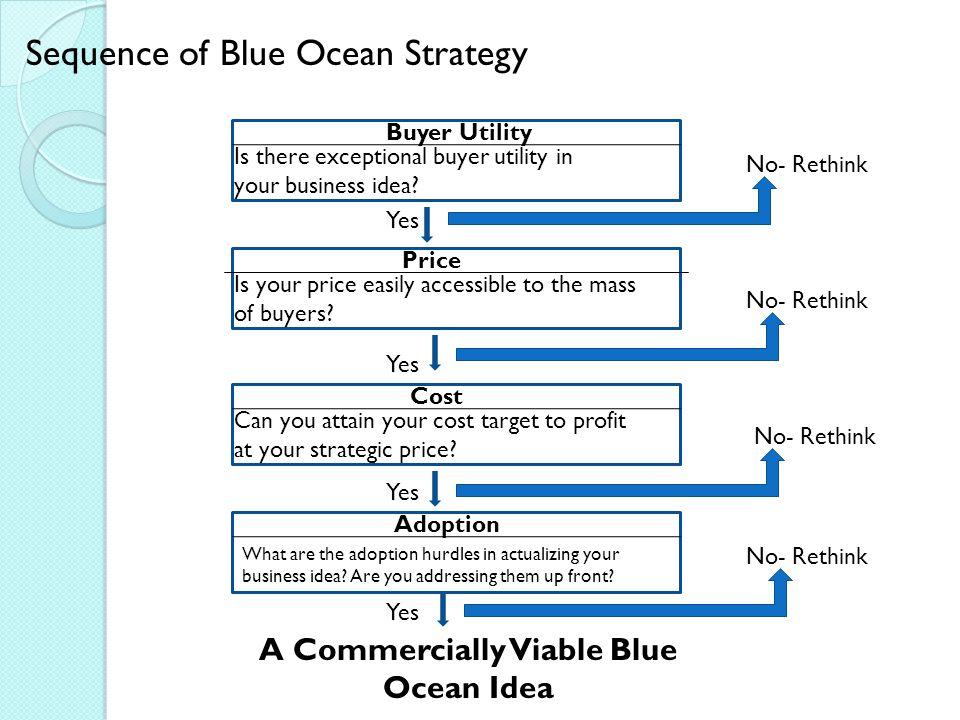A Commercially Viable Blue Ocean Idea