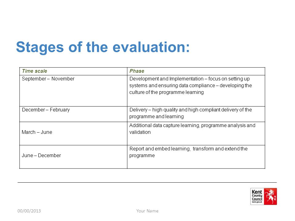 Stages of the evaluation: