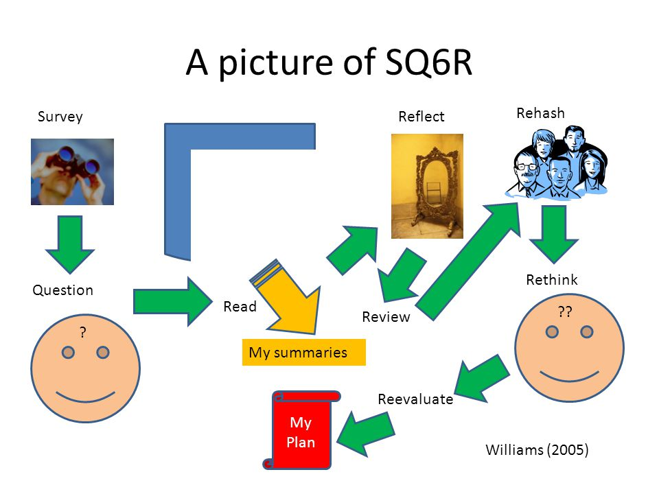 A picture of SQ6R Survey Reflect Rehash The Article Read My summaries