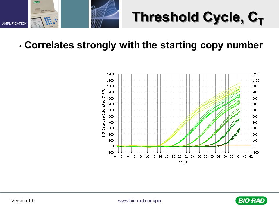 Threshold Cycle, CT Correlates strongly with the starting copy number