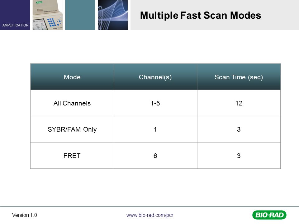 Multiple Fast Scan Modes