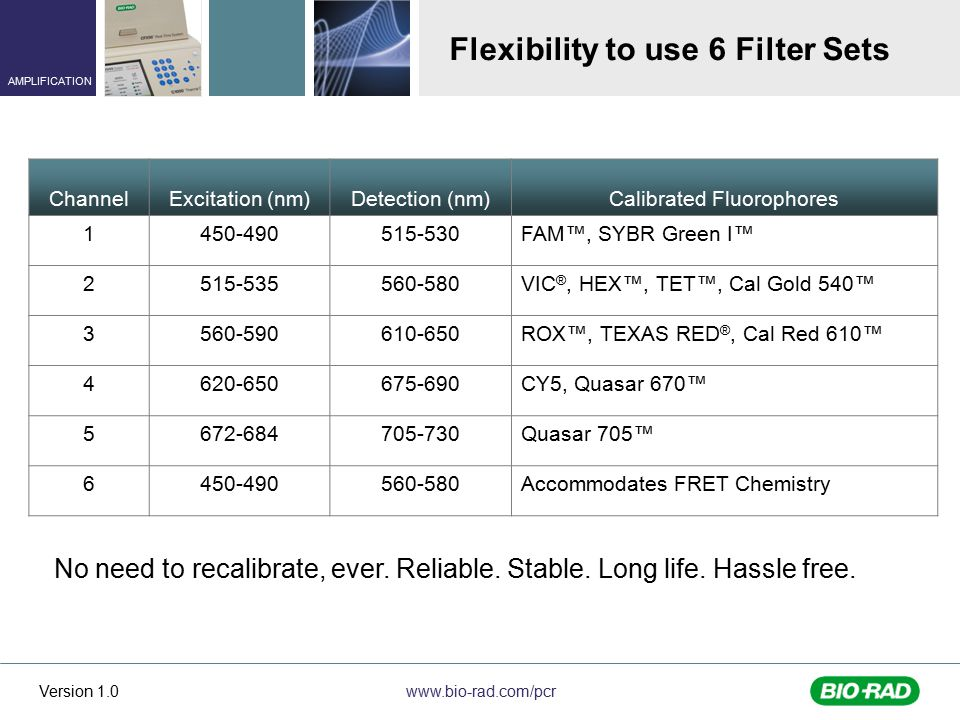 Flexibility to use 6 Filter Sets
