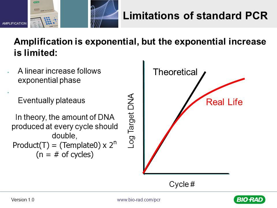 Limitations of standard PCR