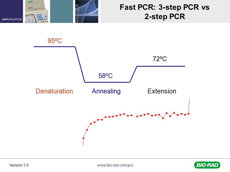 Fast PCR: 3-step PCR vs 2-step PCR