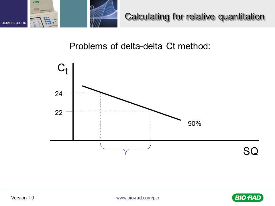 Ct SQ Calculating for relative quantitation