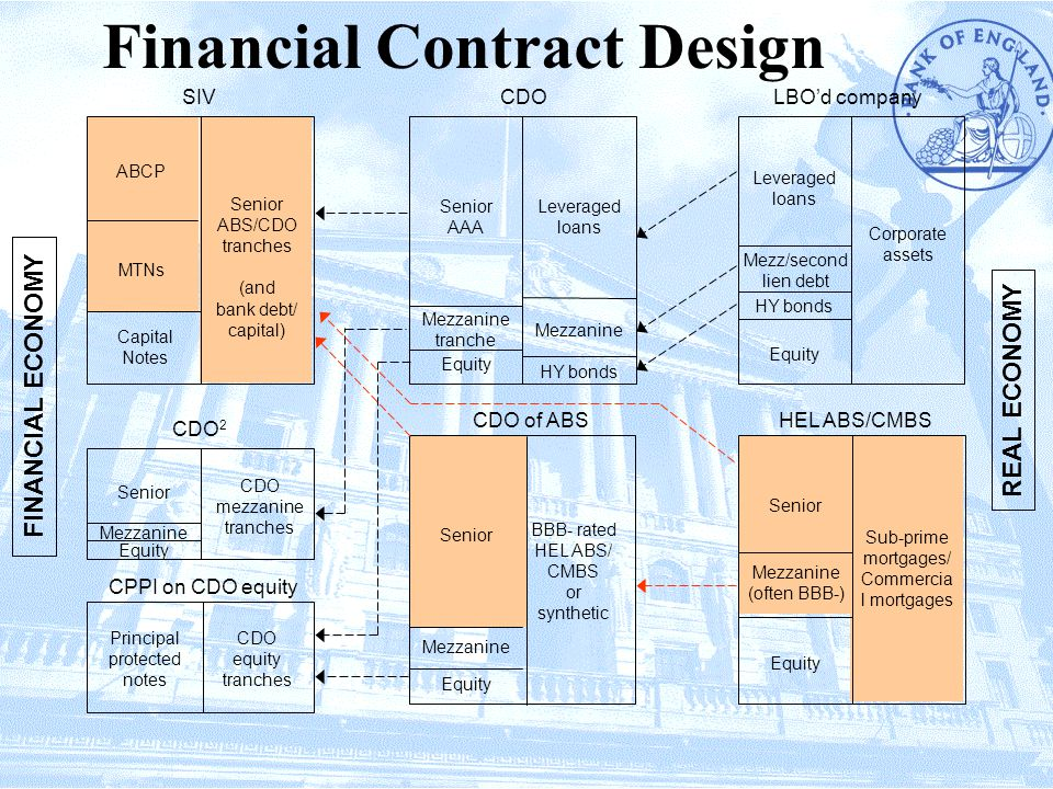 Financial Contract Design