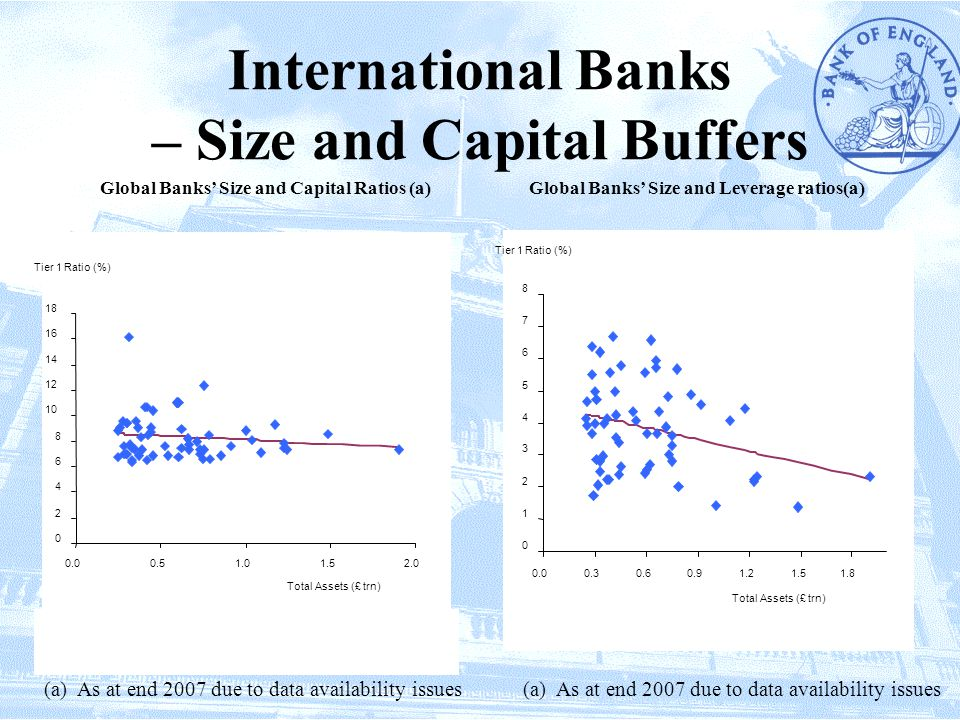 International Banks – Size and Capital Buffers