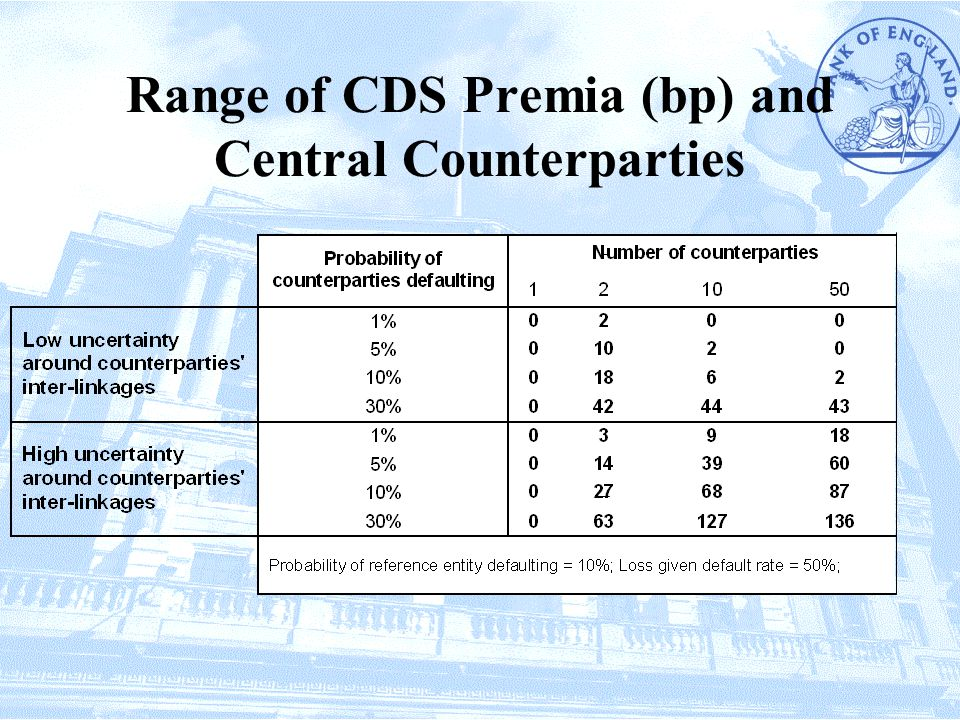 Range of CDS Premia (bp) and Central Counterparties