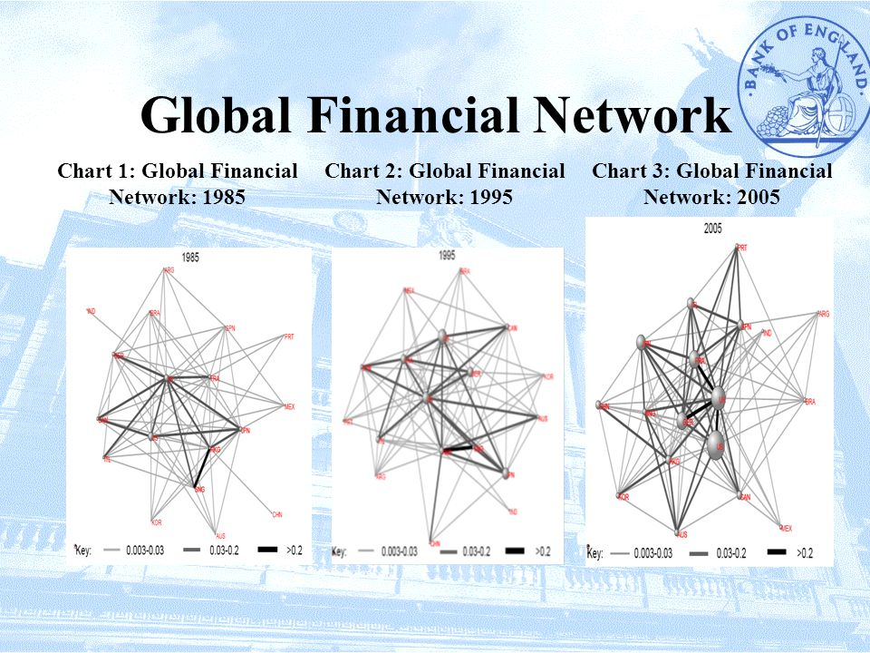 Global Financial Network