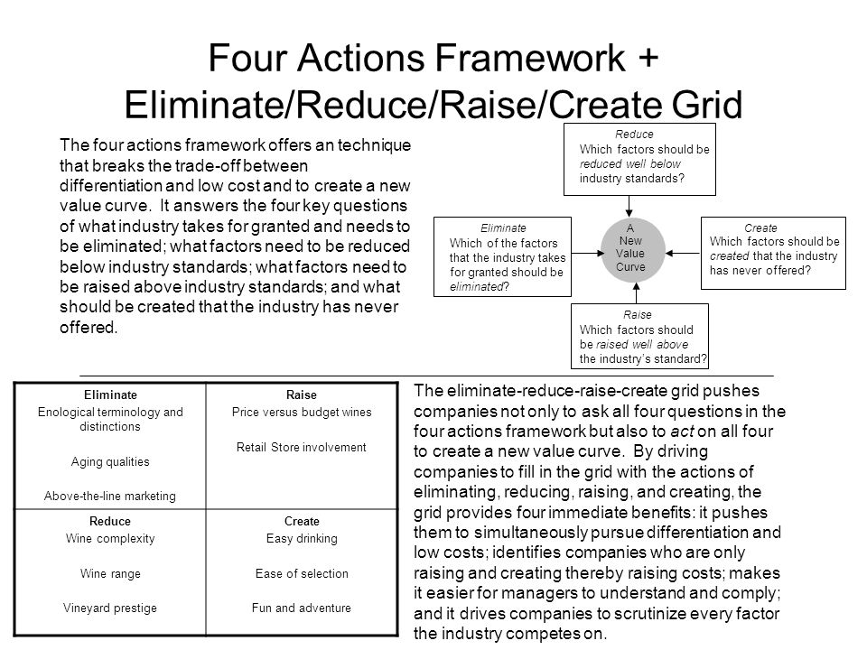 Four Actions Framework + Eliminate/Reduce/Raise/Create Grid
