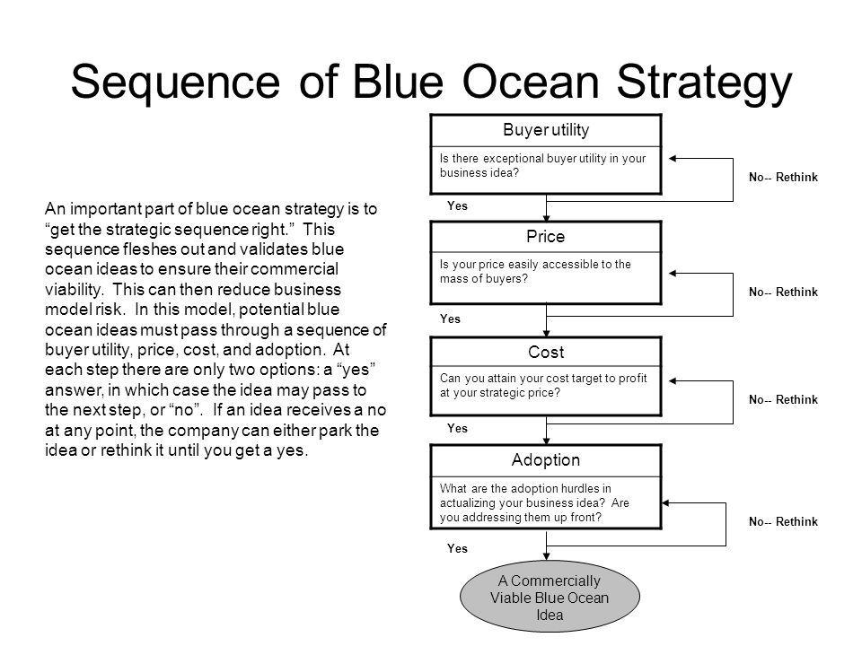 Sequence of Blue Ocean Strategy