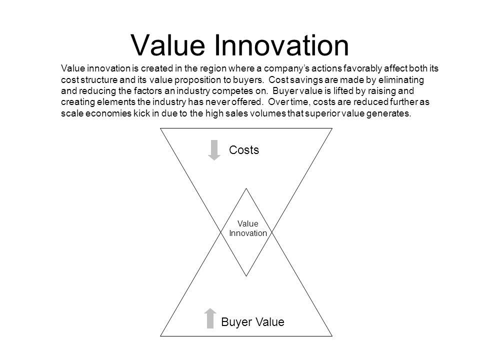 Value Innovation Costs Buyer Value