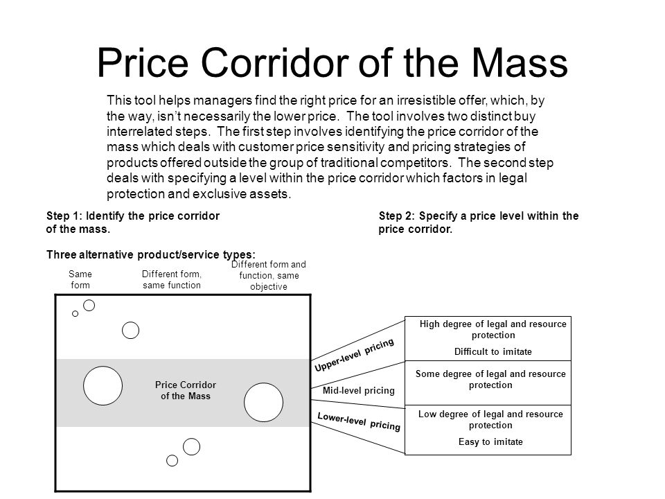 Price Corridor of the Mass