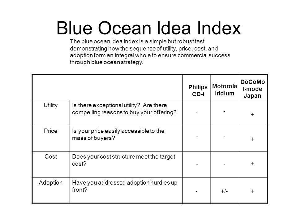 Blue Ocean Idea Index