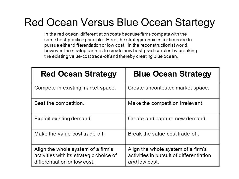 Red Ocean Versus Blue Ocean Startegy