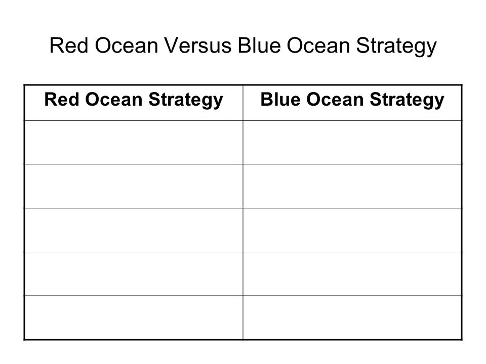 Red Ocean Versus Blue Ocean Strategy