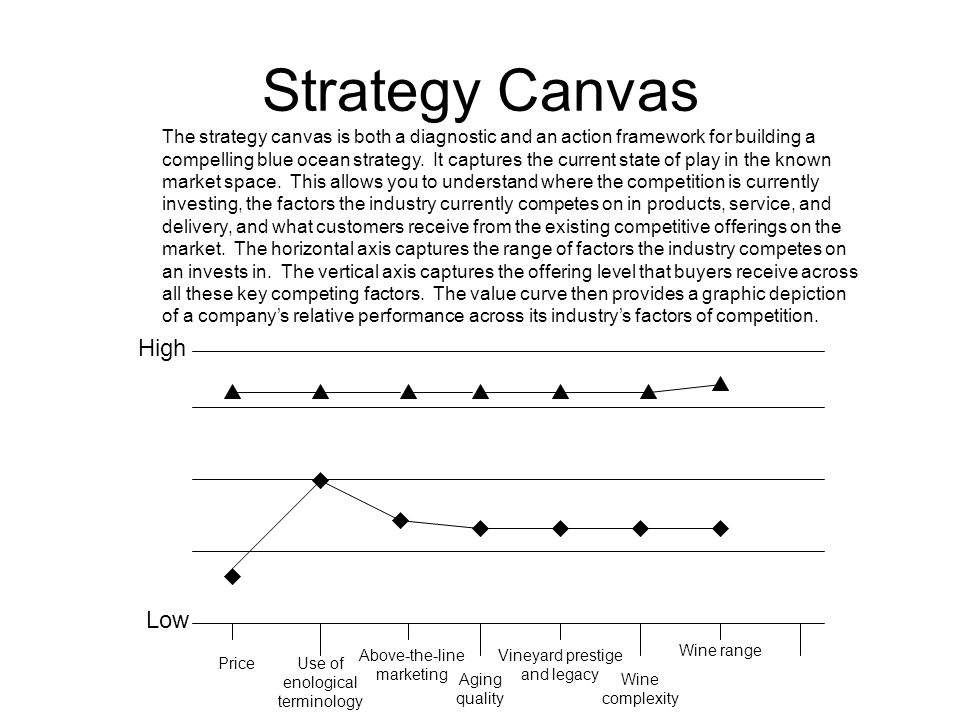 Strategy Canvas High Low