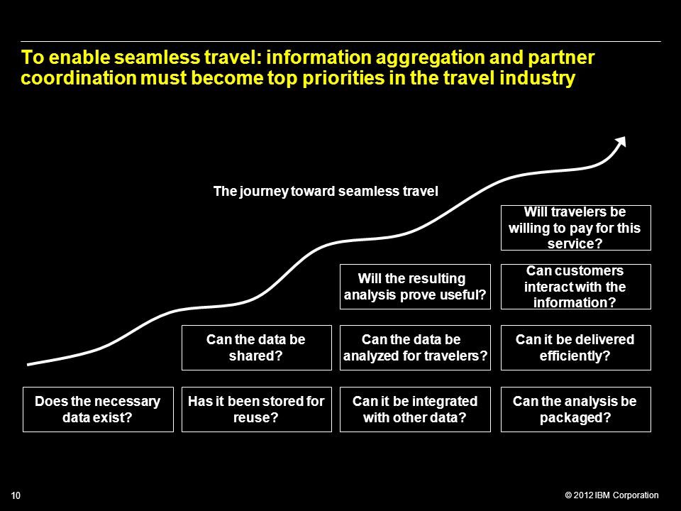 To enable seamless travel: information aggregation and partner coordination must become top priorities in the travel industry