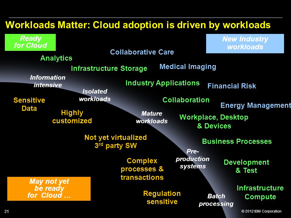 Workloads Matter: Cloud adoption is driven by workloads