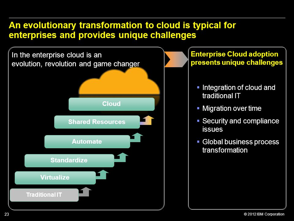 An evolutionary transformation to cloud is typical for enterprises and provides unique challenges