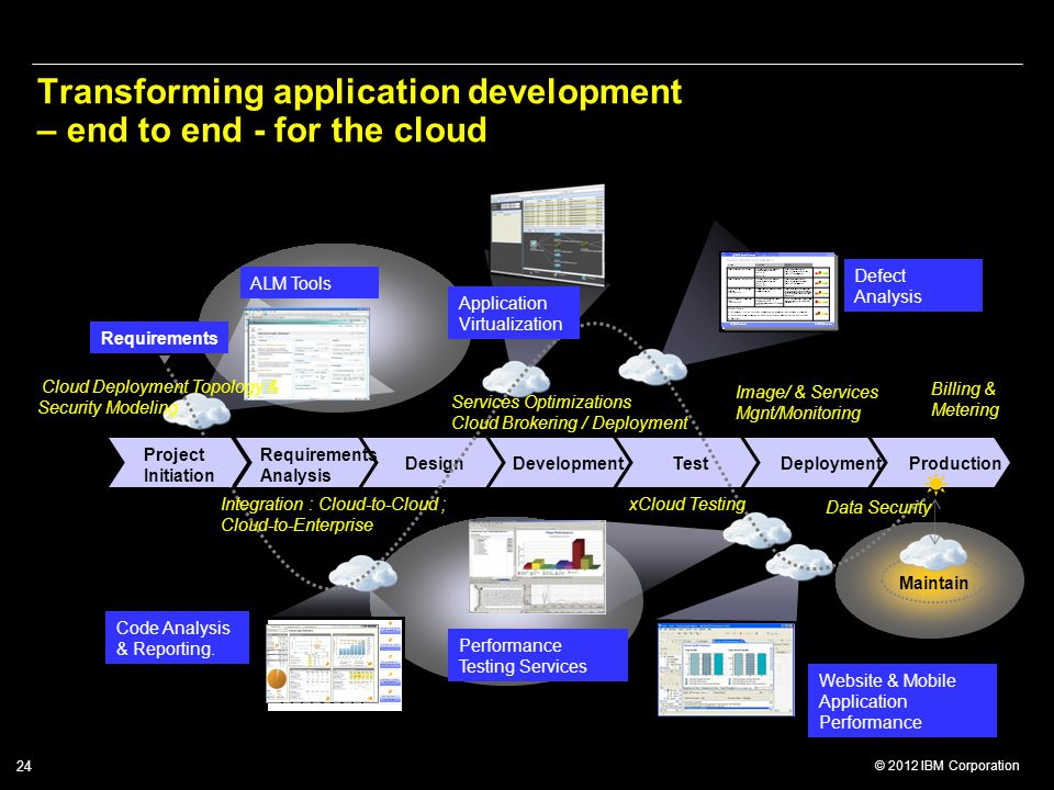 Transforming application development – end to end - for the cloud
