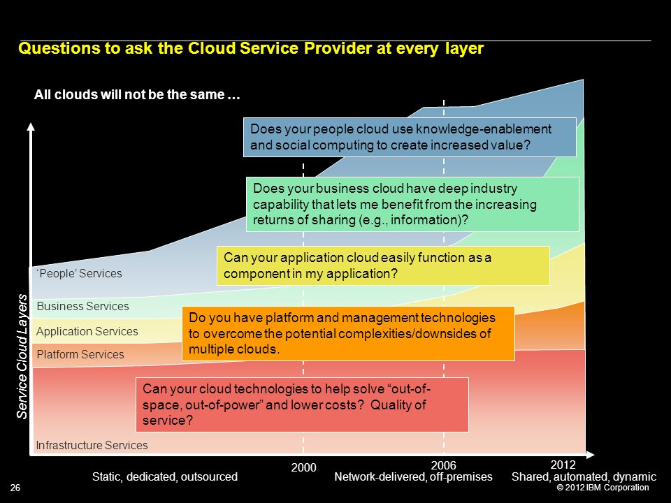 Questions to ask the Cloud Service Provider at every layer