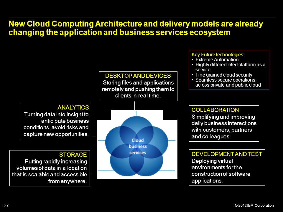 New Cloud Computing Architecture and delivery models are already changing the application and business services ecosystem