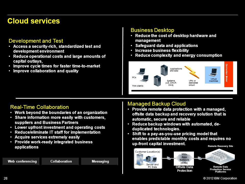 Cloud services Business Desktop Development and Test