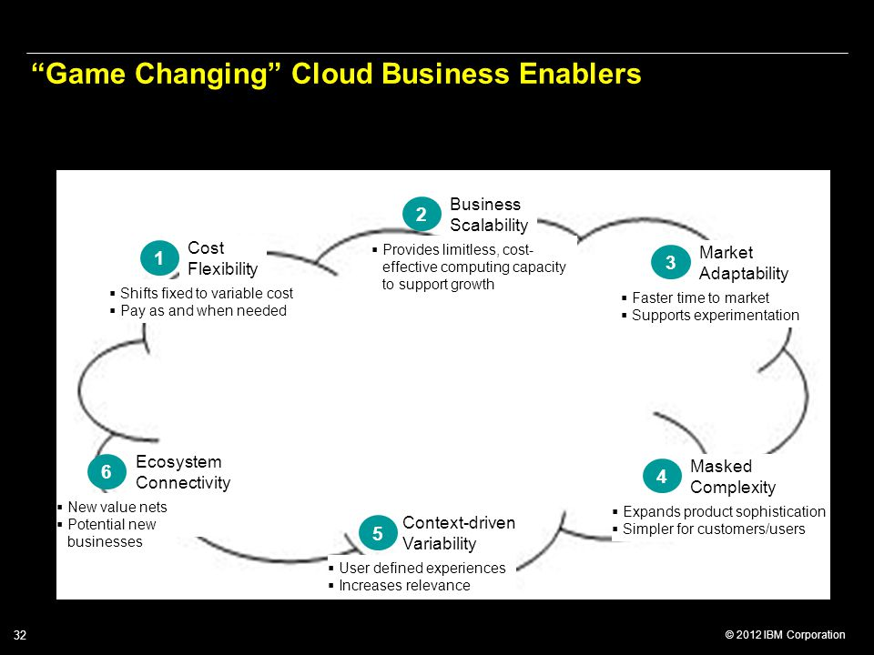 Game Changing Cloud Business Enablers