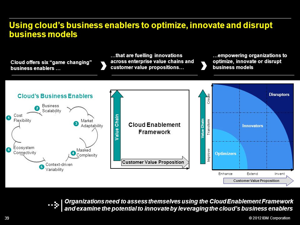 Using cloud's business enablers to optimize, innovate and disrupt business models