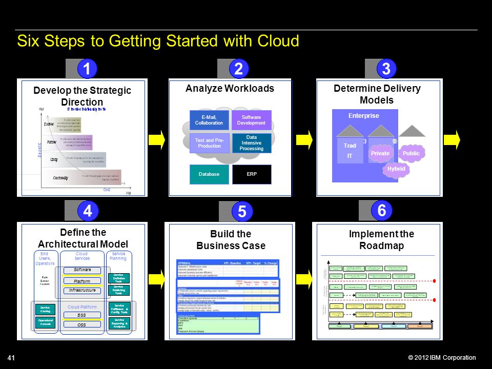 Six Steps to Getting Started with Cloud