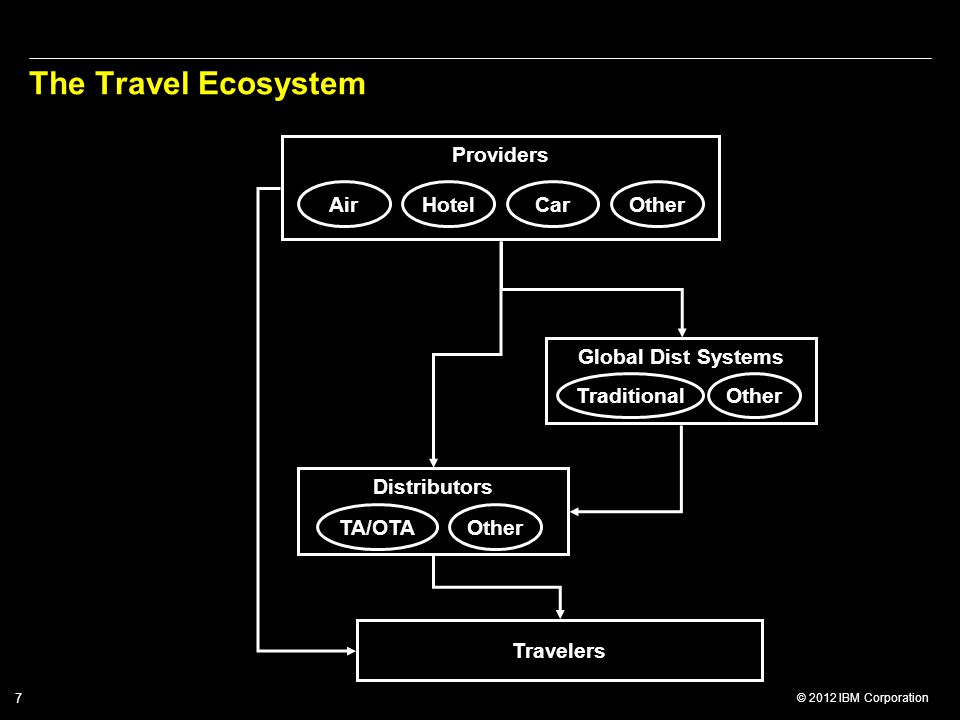 The Travel Ecosystem Providers Air Hotel Car Other Global Dist Systems