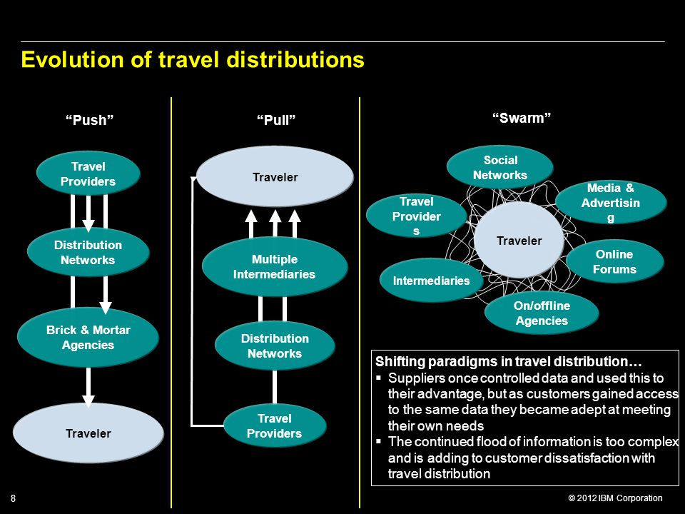 Evolution of travel distributions