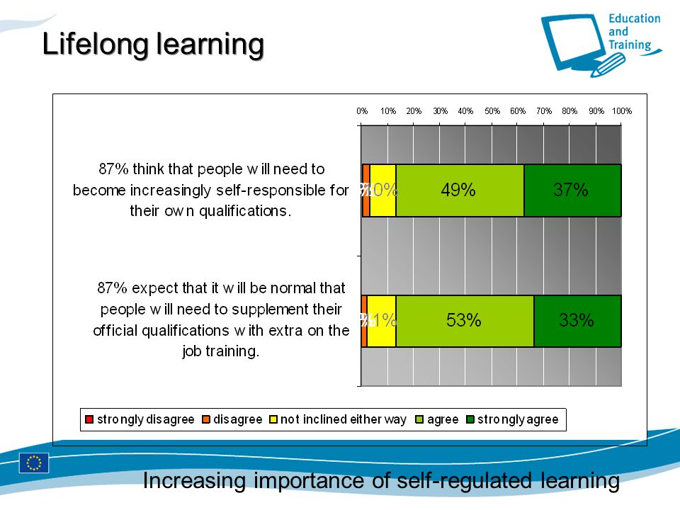 Lifelong learning Increasing importance of self-regulated learning