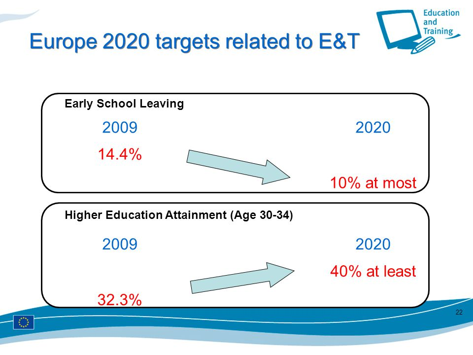 Europe 2020 targets related to E&T