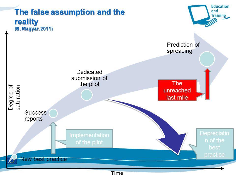 The false assumption and the reality (B. Magyar, 2011)